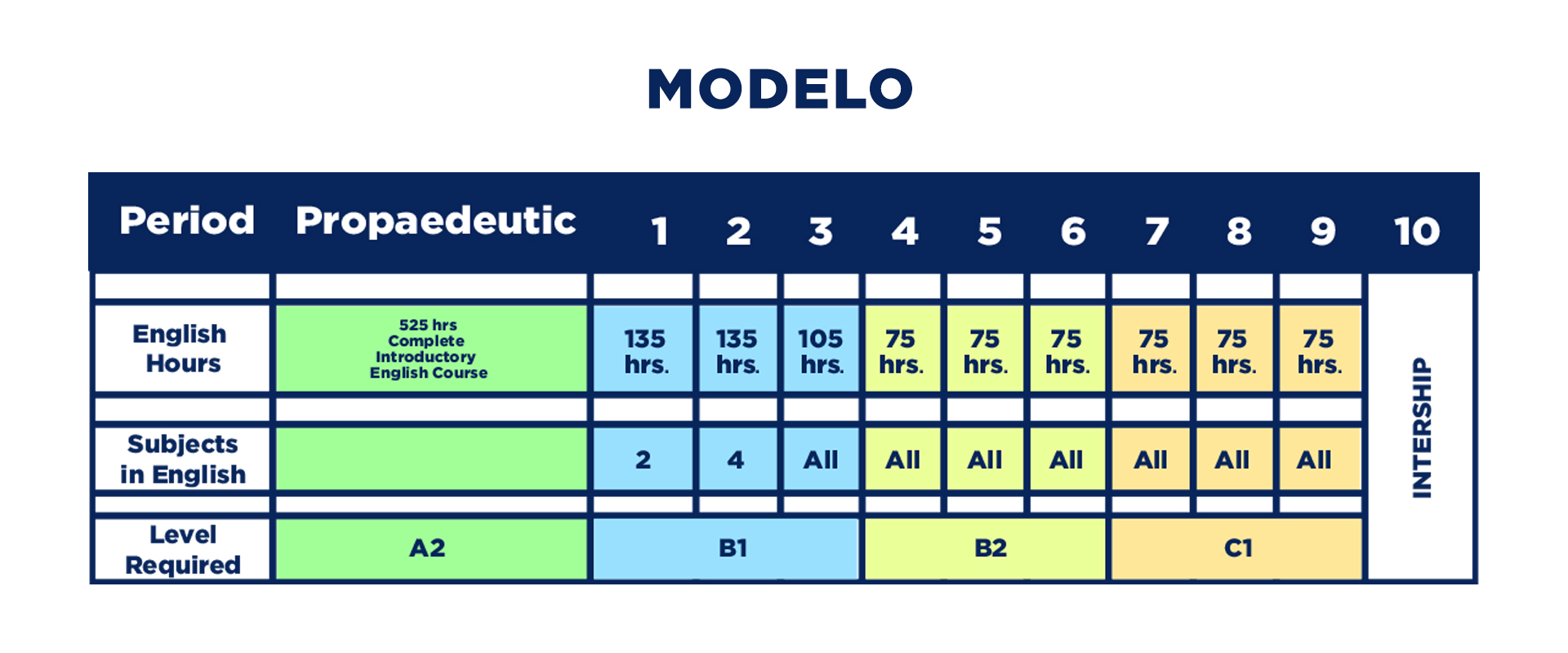 modelobis1